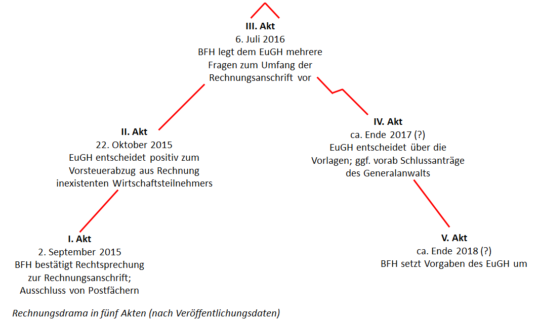 Nett Akt Praxis Englisch Arbeitsblatt Galerie - Super Lehrer ...